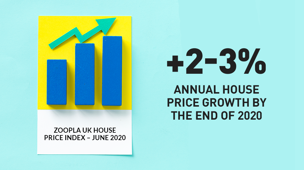 Graphic image with text that says 2 to 3% annual house price growth by the end of 2020.