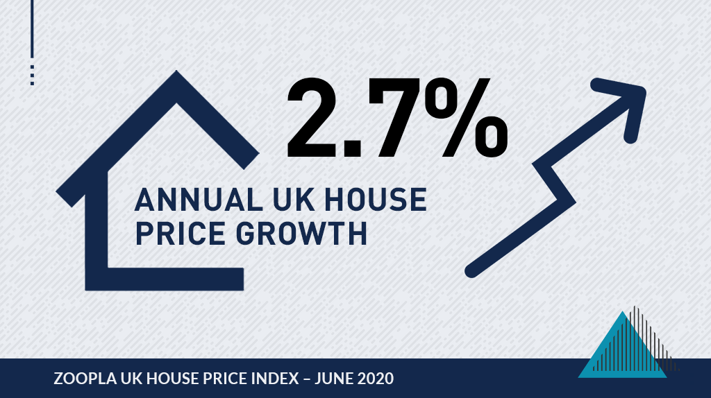 Graphic image that says 2.7% Annual UK house price growth by Zoopla House Price Index of June 2020