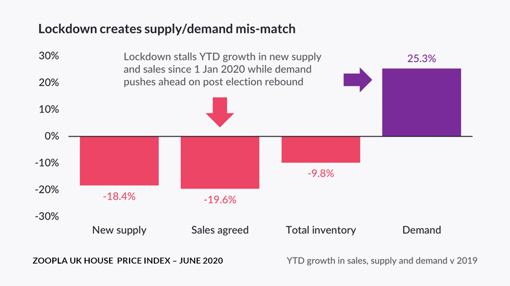 YTD growth in sales, supply and demand graph